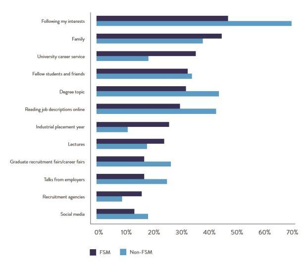top career choice influences.JPG